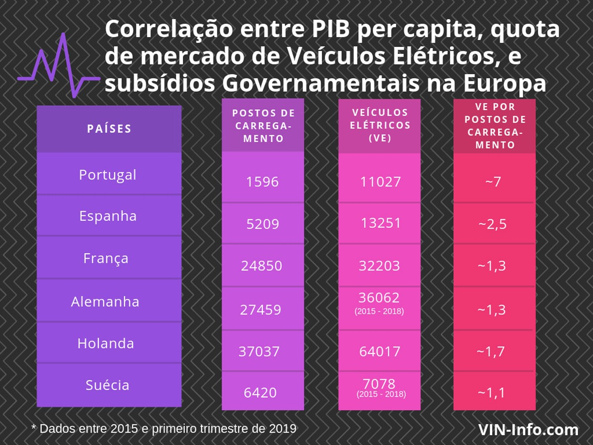 Photo of Portugal is already above the European Union average in Electromobility